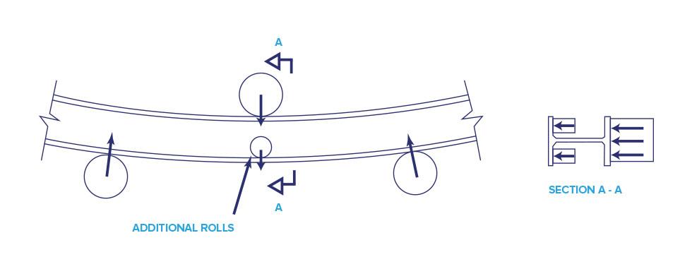 Curving Steel